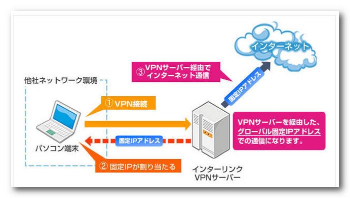 VPNの接続図