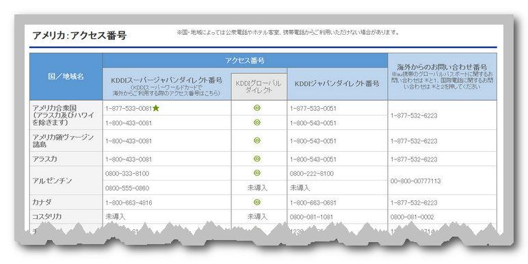例 アメリカのKDDIジャパンダイレクトコレクトコール番号