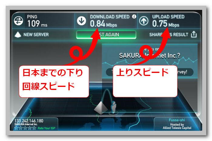 海外から日本までの回線スピードの1M以下の数字