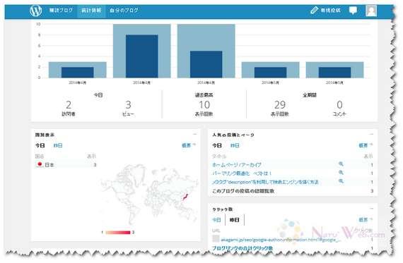 jetpack サイト統計画面 日本語