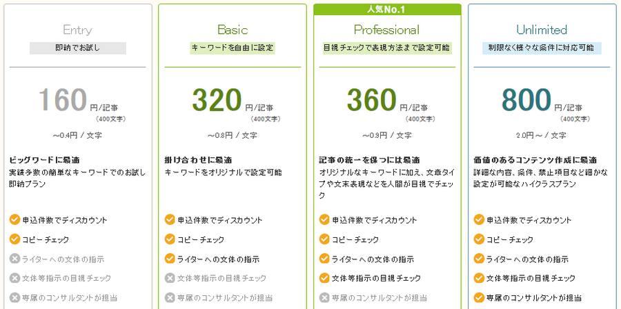 クラウドのオリジナル記事サービスの商品内容と価格